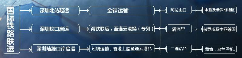 供应北京天津到莫斯科国际空运运输服务