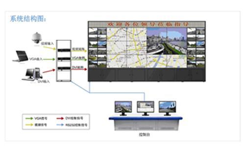 供应110指挥中心监控大屏幕