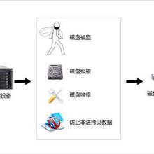 供应SAN存储加密设备