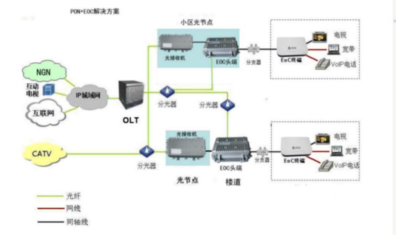 北京光纤接入价格 光纤接入设备 光纤接入方式 光纤接入方案