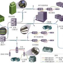 供应光纤设备北京光纤接入宽带接入批发