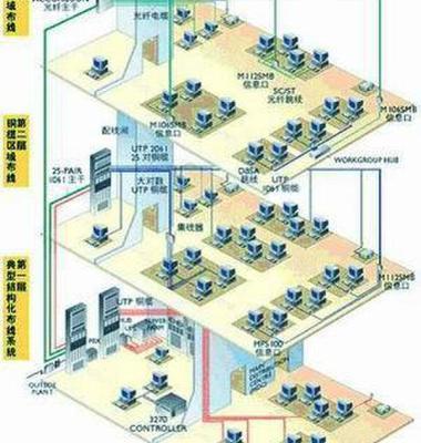 网络工程图片/网络工程样板图 (1)