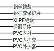 1000VBS5467铅护套电缆图片