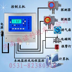 气报警器图片/气报警器样板图 (1)