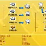 供应宜昌餐饮软件公司,宜昌餐饮软件销售,宜昌餐饮软件厂家